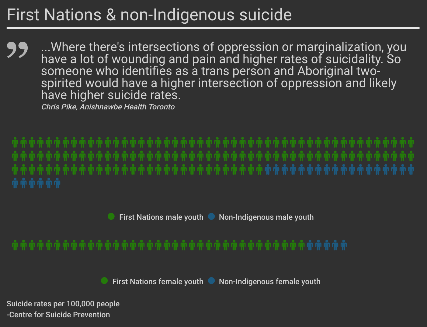 First Nations and non-Indigenous Suicide