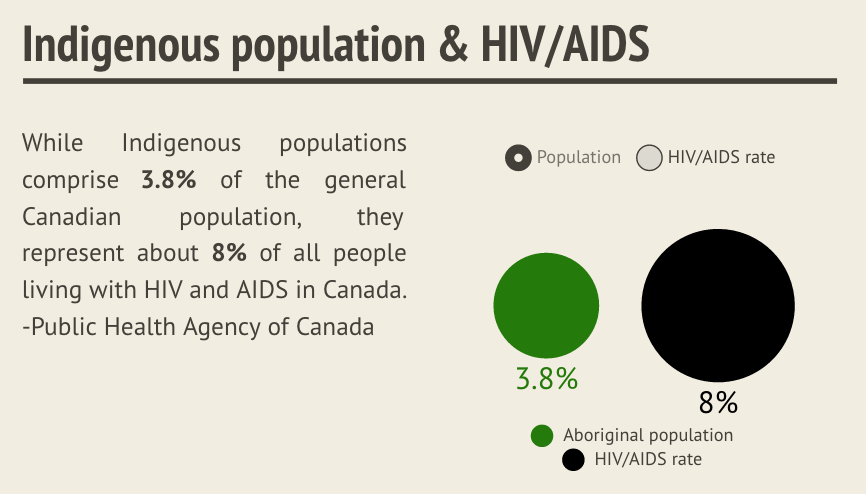 Indigenous pop and HIV:AIDS (sm)