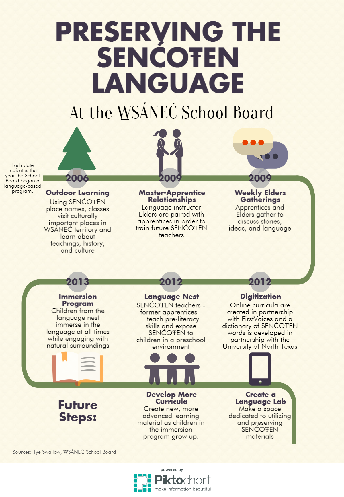 preserving-the-sencoten-language